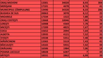 8,2 rata de incidenţă Covid în Argeş. Câţi bolnavi sunt în fiecare localitate.